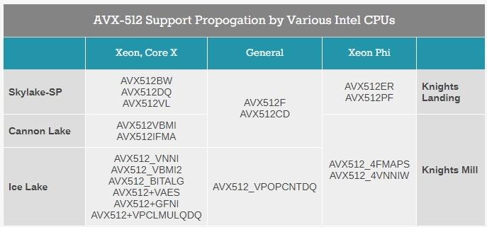 CPU Intel Cannon Lake и Ice Lake получат поддержку AVX-512