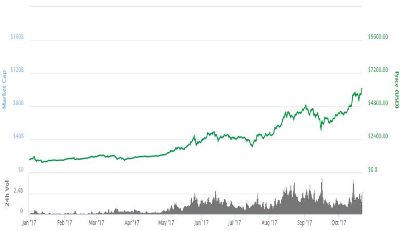 Курс Bitcoin превысил $6000