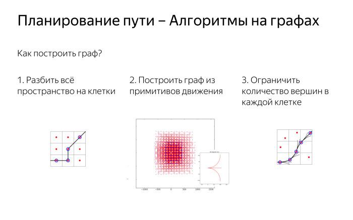 Алгоритмы построения пути для беспилотного автомобиля. Лекция Яндекса - 3