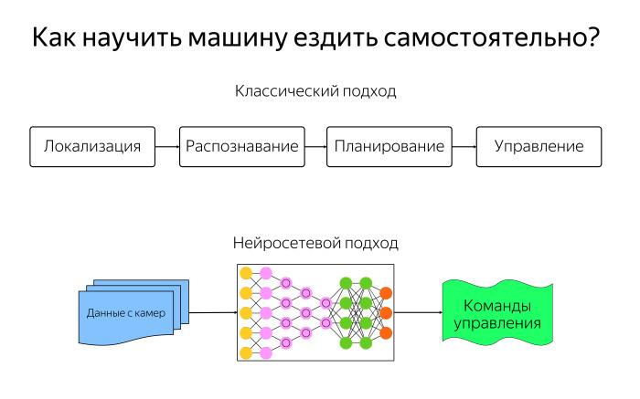 Алгоритмы построения пути для беспилотного автомобиля. Лекция Яндекса - 1