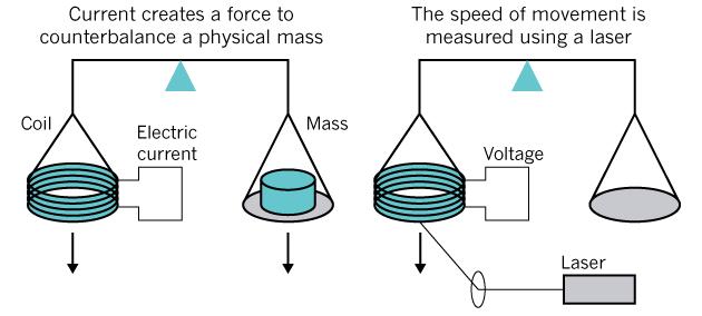 Пересмотр системы единиц СИ: новые определения ампера, килограмма, кельвина и моля - 5