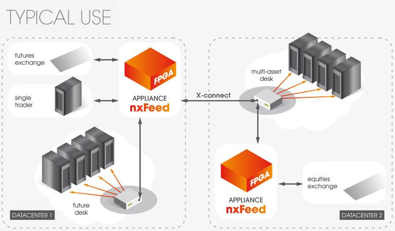 Платформа nxFeed FPB2 превосходит решения предыдущего поколения по производительности на 30%
