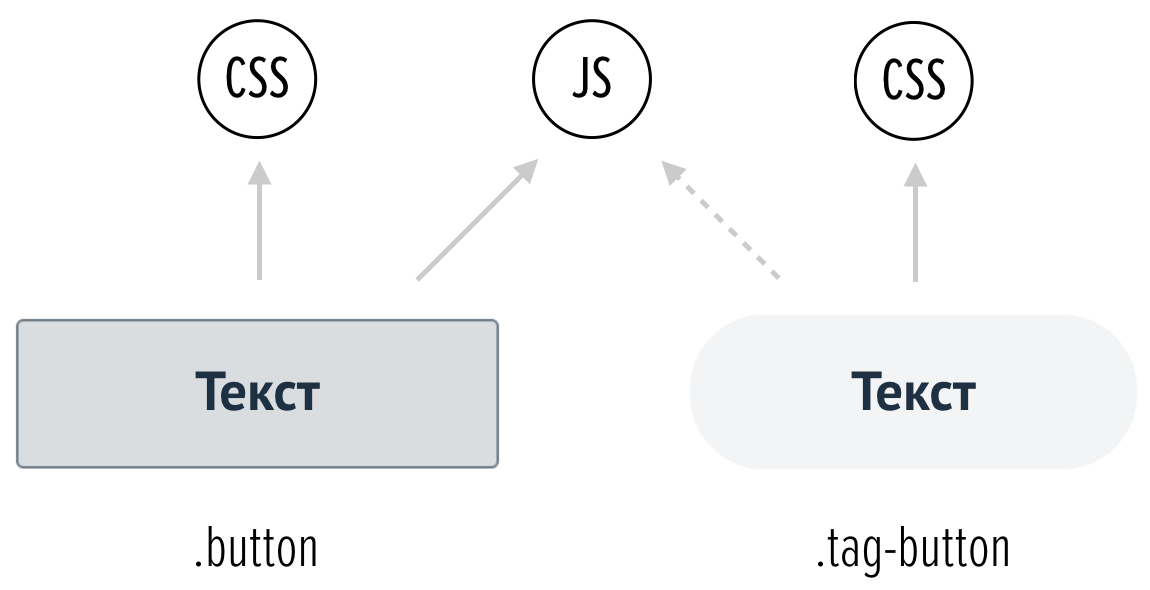 БЭМ + React: гибкая архитектура дизайн-системы - 3