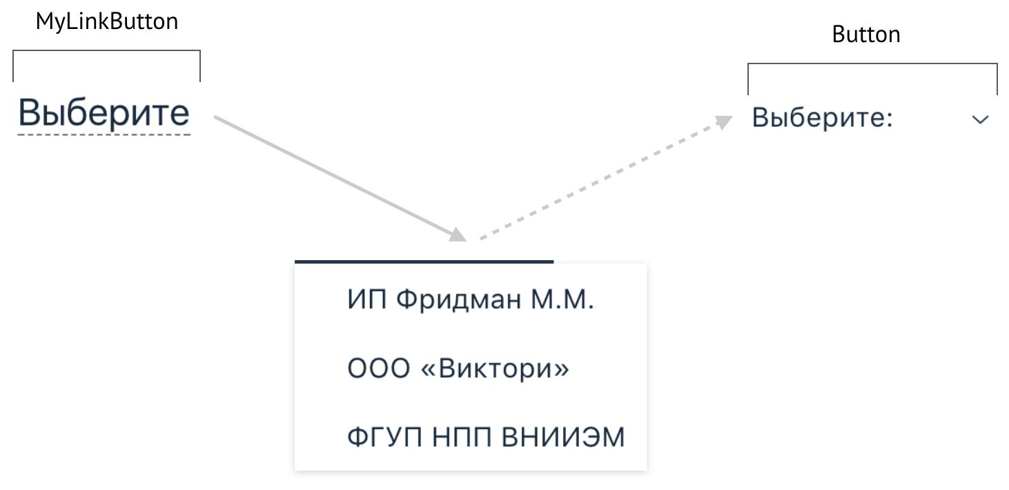 БЭМ + React: гибкая архитектура дизайн-системы - 6