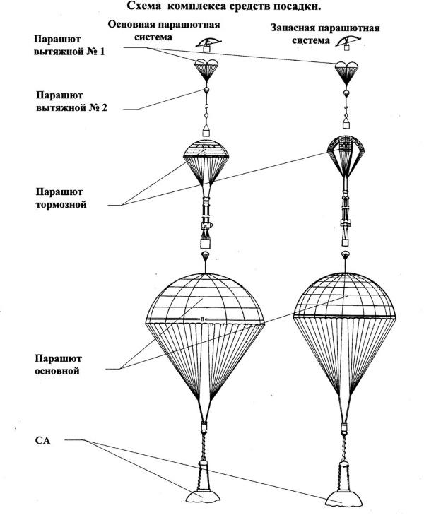 Честная техника и непонятные люди в истории разгерметизации «Союза» - 2