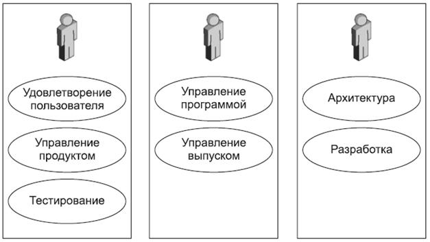Совмещение труда в разработке программного обеспечения - 5