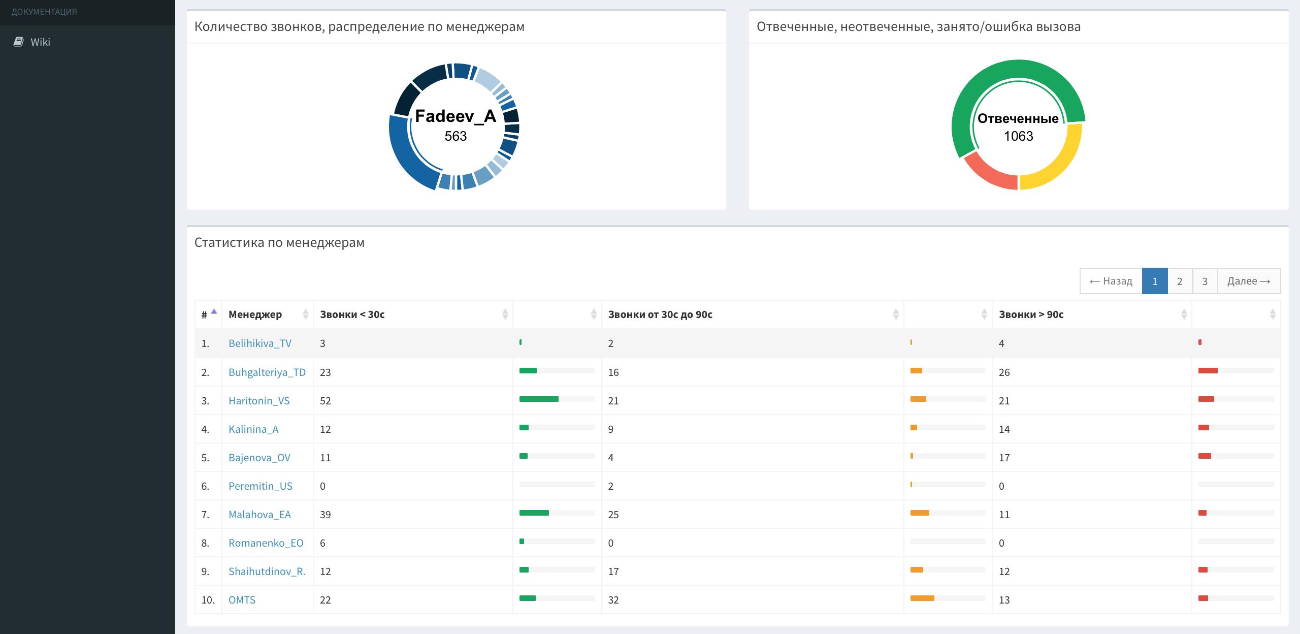 Web-интерфейс для вашей Asterisk. Статистика для call-центров, отделов продаж, прослушивание звонков и многое другое - 6
