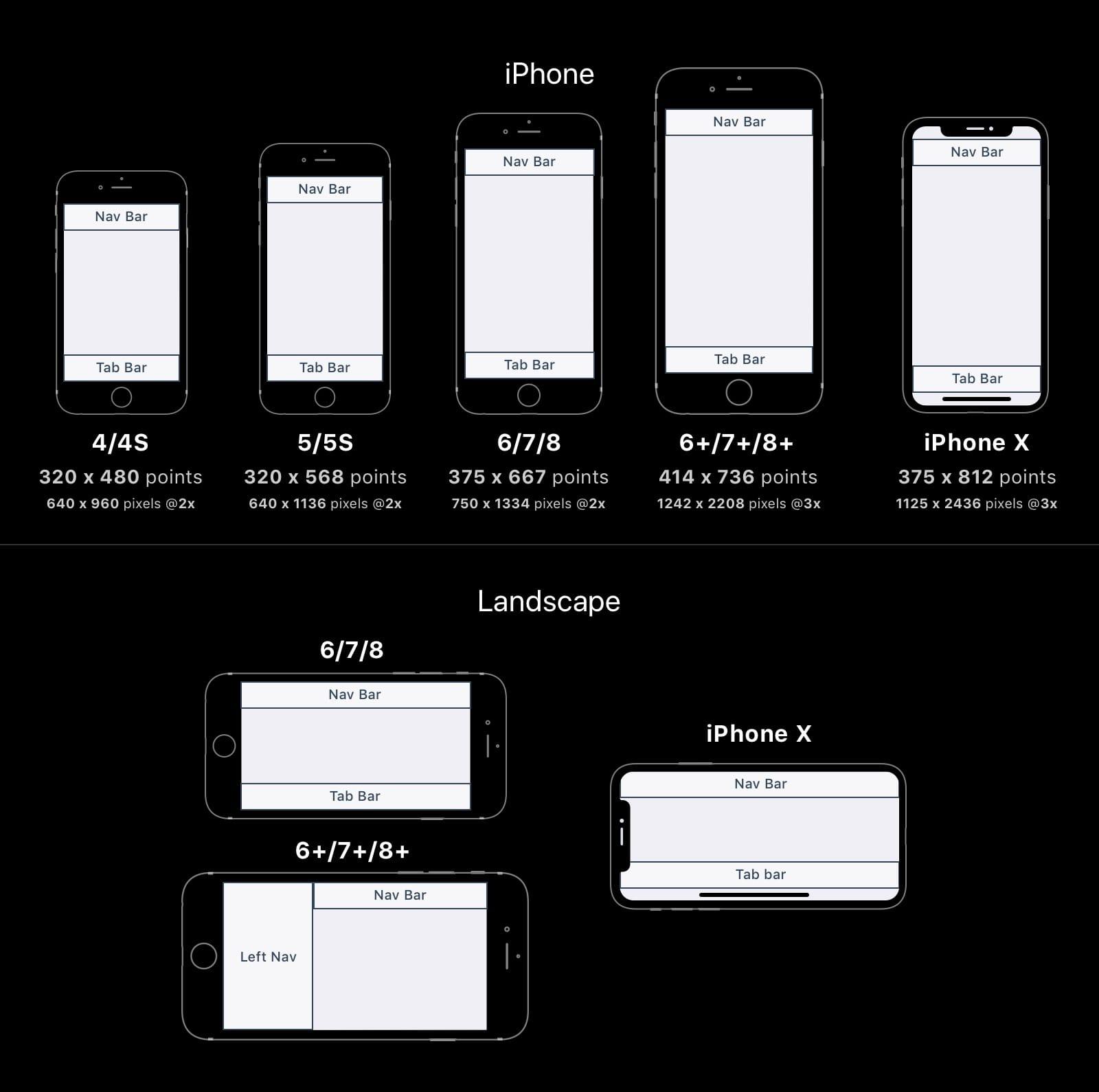 Дизайн под iPhone X. Гайдлайны для iOS 11 - 12