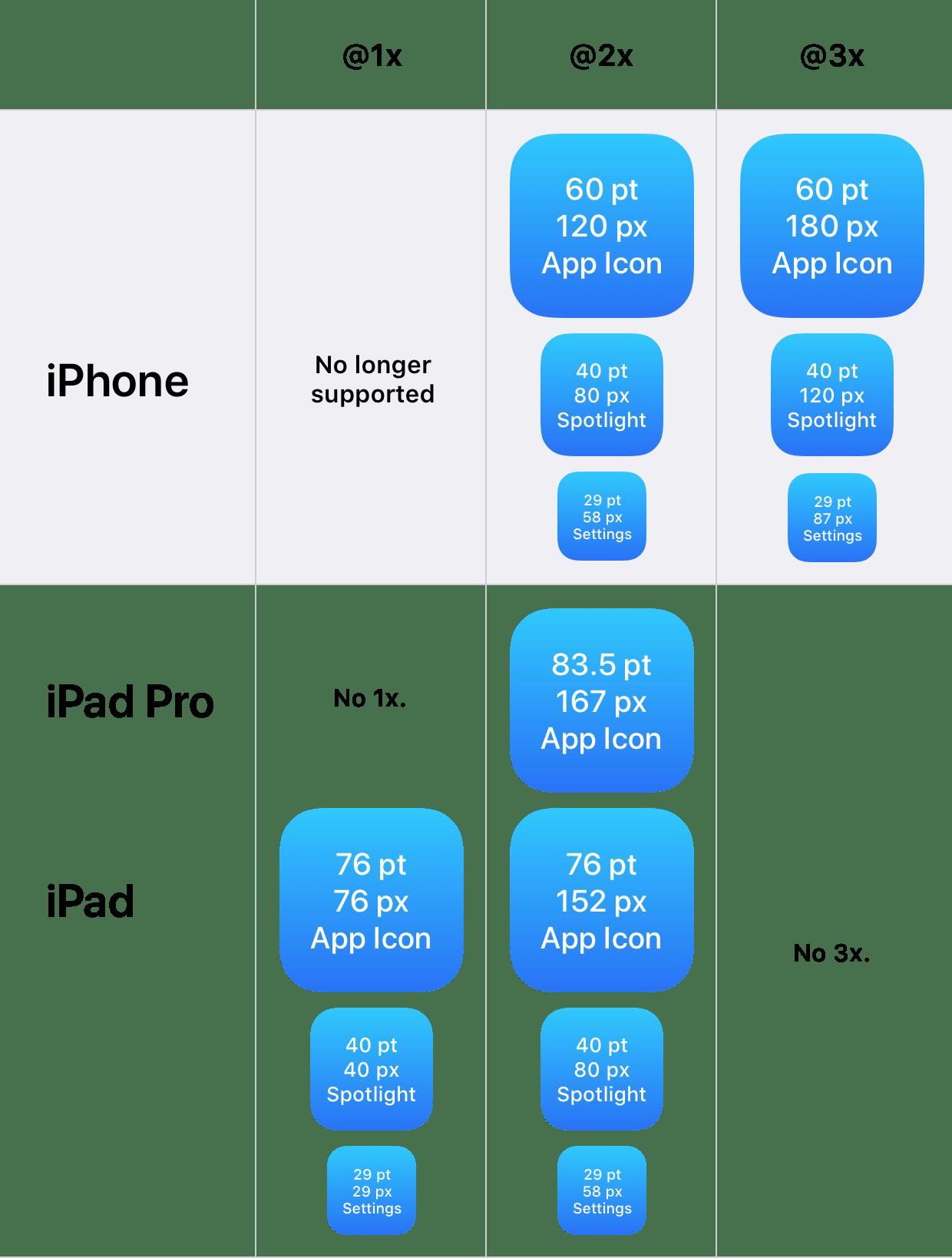 Дизайн под iPhone X. Гайдлайны для iOS 11 - 13