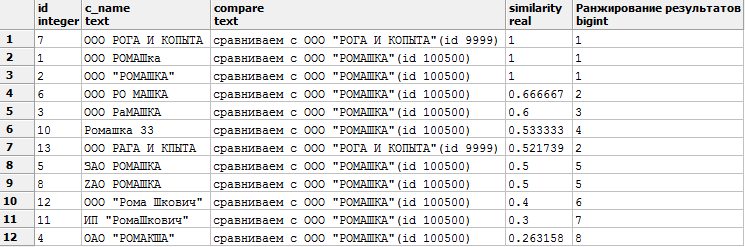 Курс молодого бойца PostgreSQL - 6