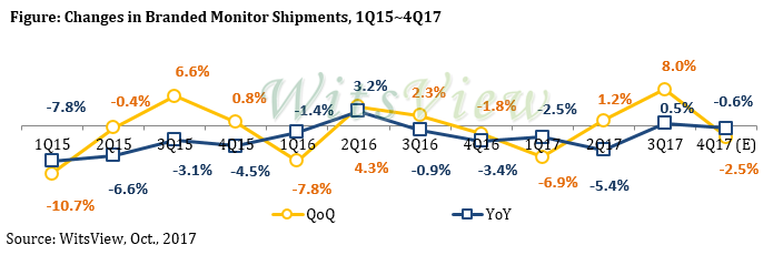 Аналитики TrendForce оценили рынок мониторов