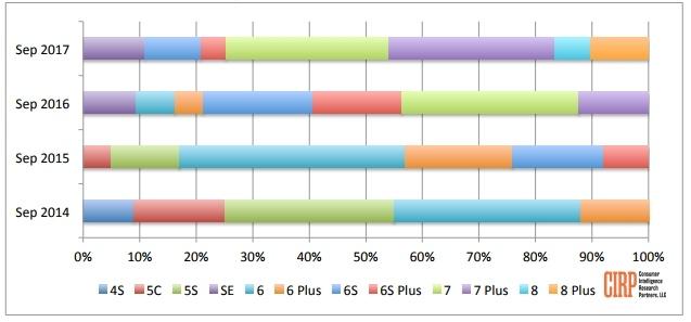 Новые смартфоны Apple действительно продаются ужасно, если сравнивать с результатами новинок прошлых лет