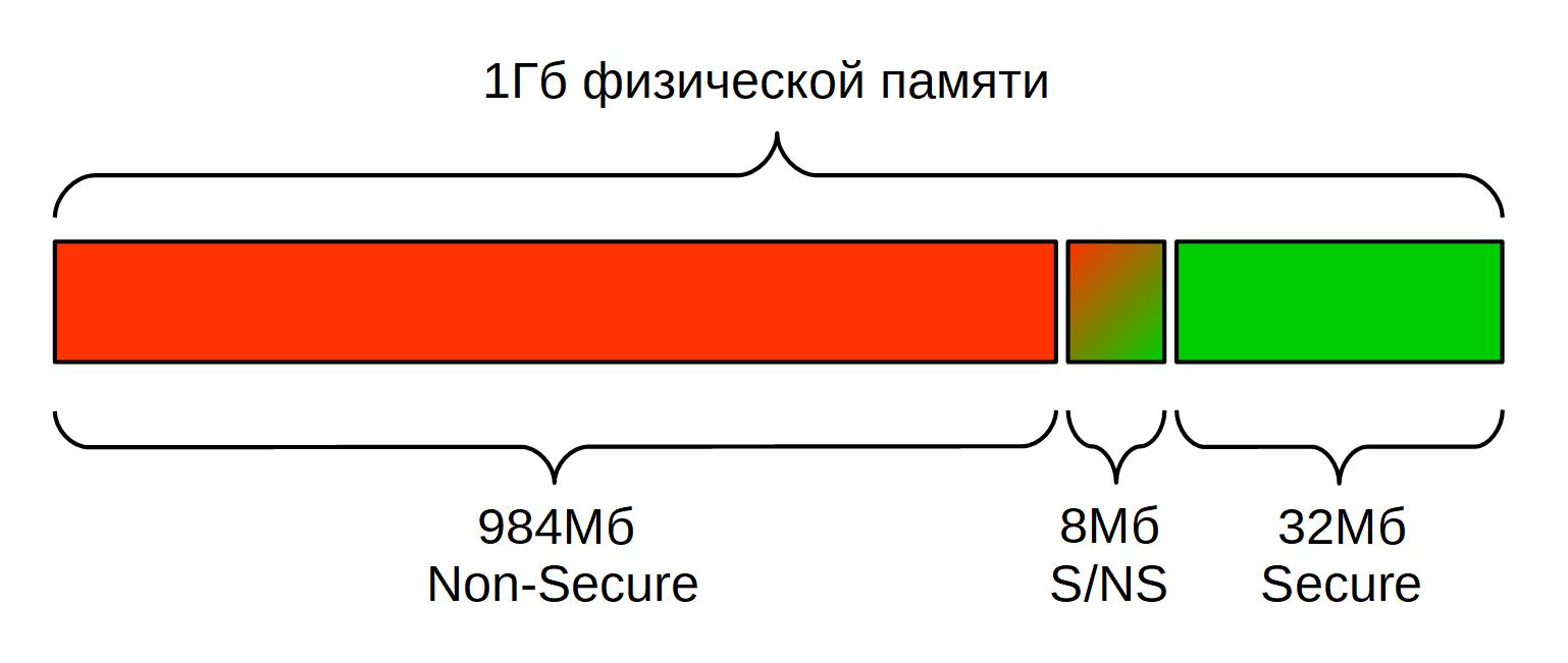 TrustZone: аппаратная реализация в ARMv7A - 10