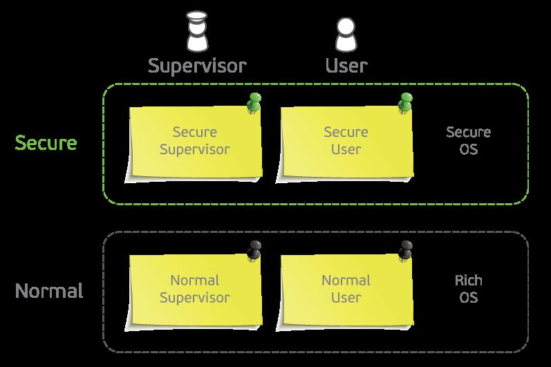 TrustZone: аппаратная реализация в ARMv7A - 2