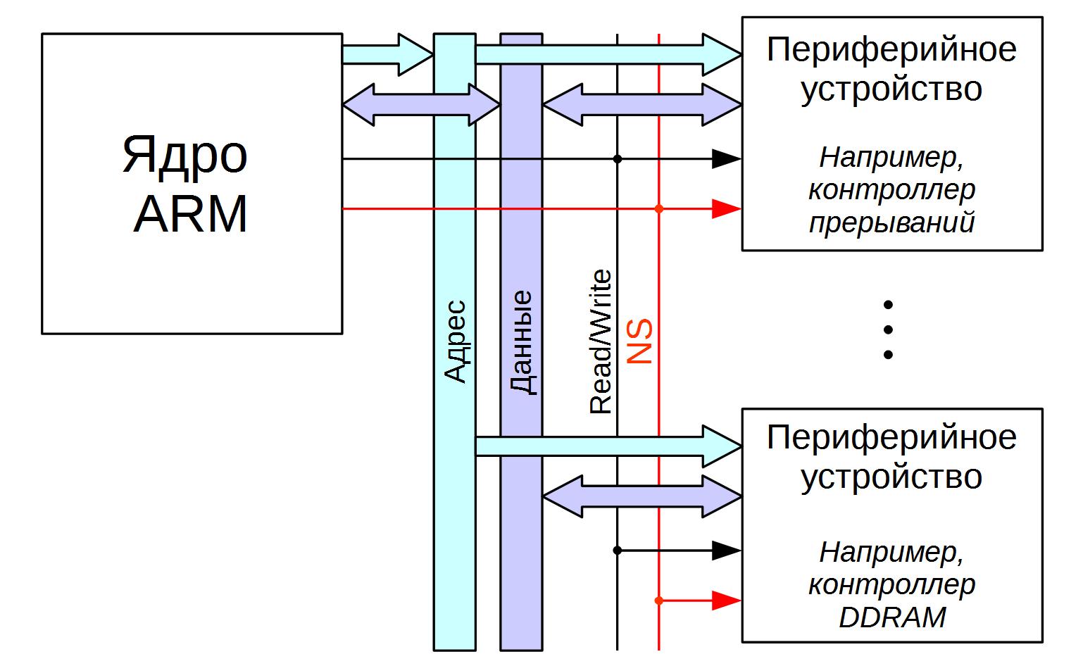 TrustZone: аппаратная реализация в ARMv7A - 3