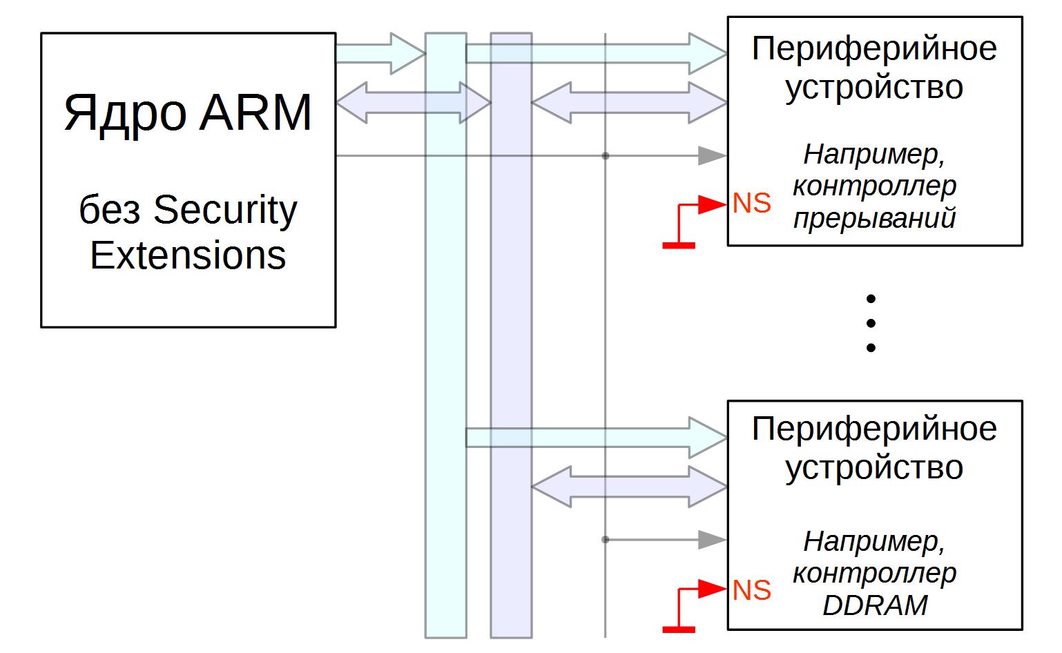 TrustZone: аппаратная реализация в ARMv7A - 4