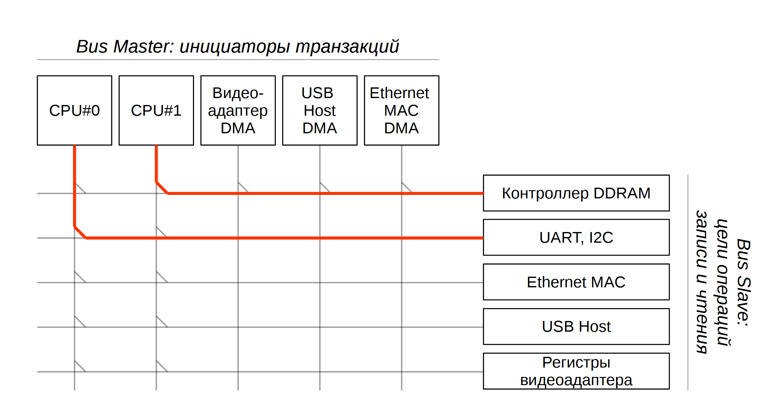TrustZone: аппаратная реализация в ARMv7A - 5