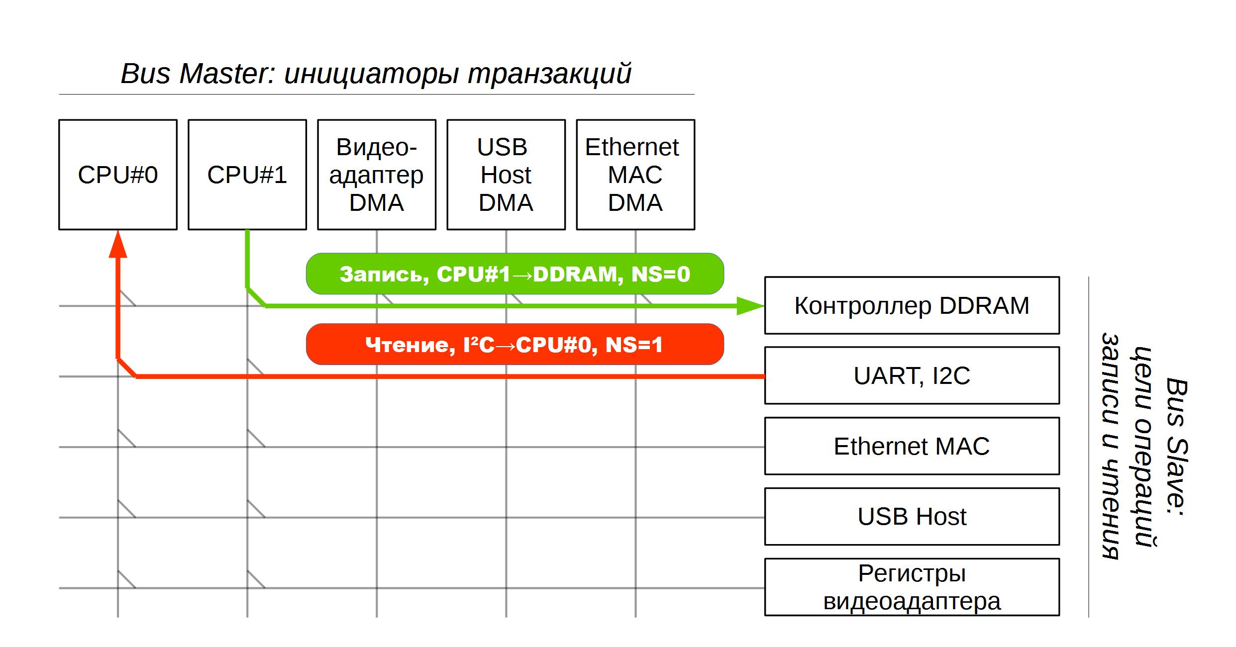 TrustZone: аппаратная реализация в ARMv7A - 6