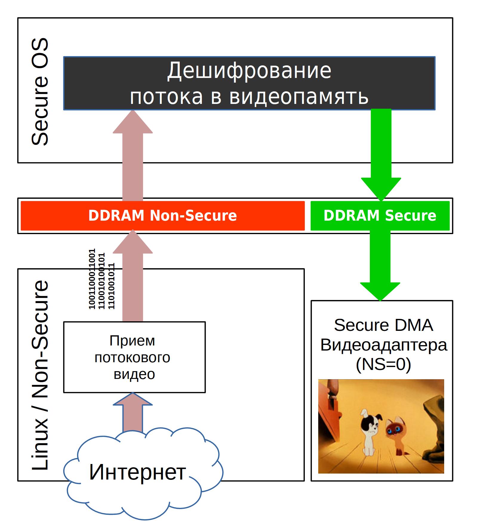 TrustZone: аппаратная реализация в ARMv7A - 7