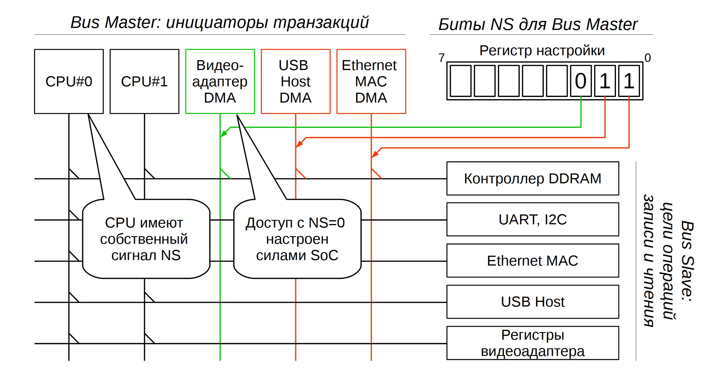 TrustZone: аппаратная реализация в ARMv7A - 8