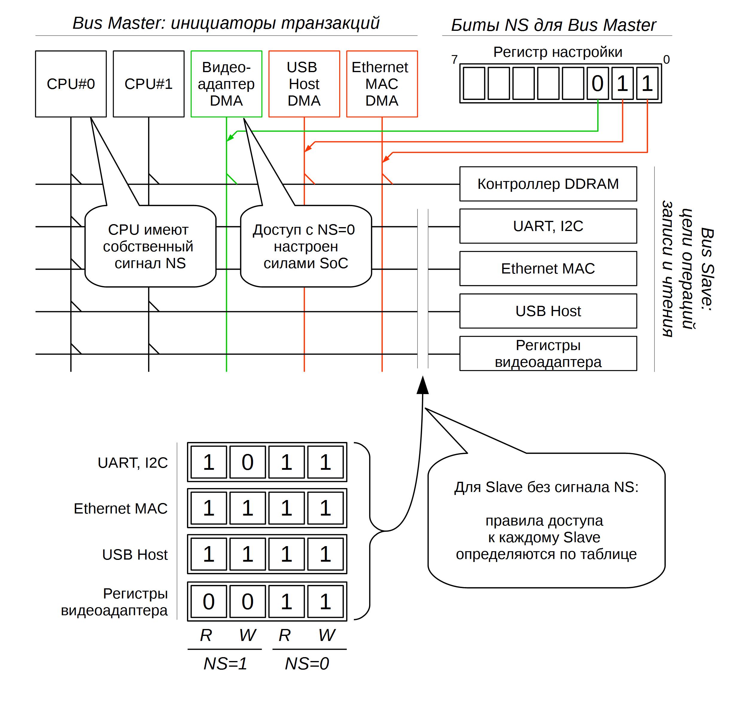 TrustZone: аппаратная реализация в ARMv7A - 9