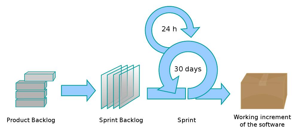 Быстрое прототипирование устройств Интернета вещей - 3
