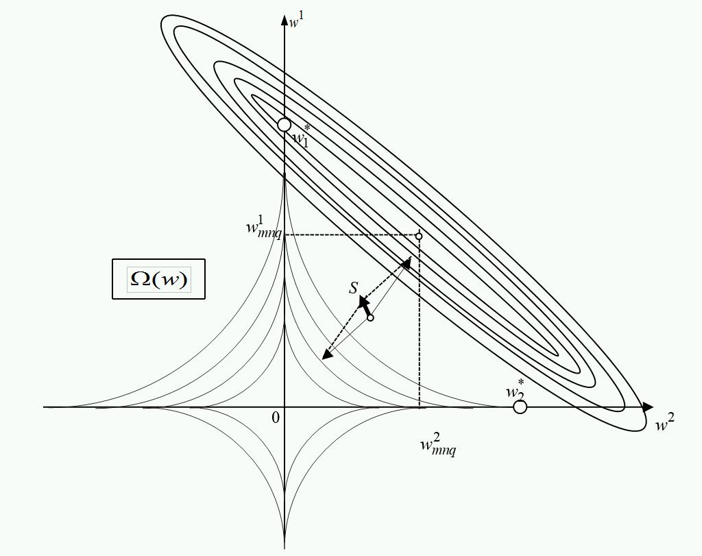 Рисунок 1. Линии уровня функционалов