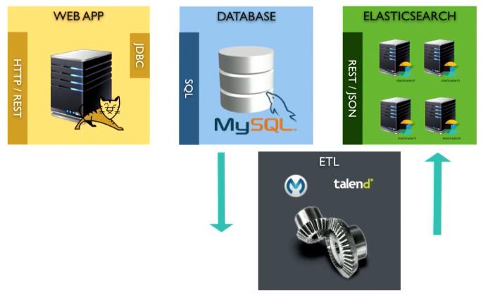 Как прикрутить нормальный поиск к устаревшему SQL-бэкенду - 16