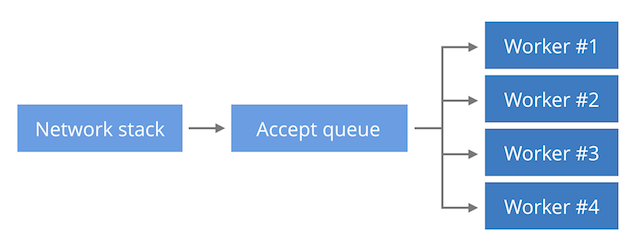 Почему один процесс NGINX берёт на себя всю работу? - 3