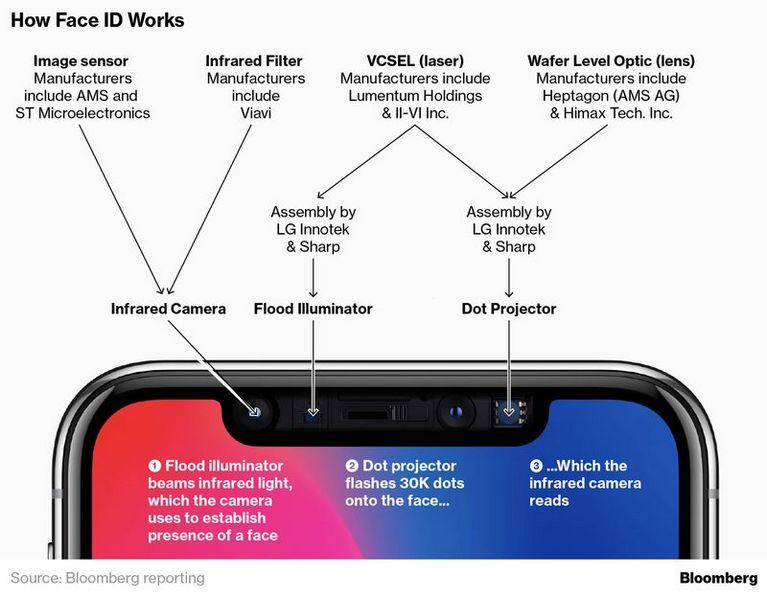 Камера TrueDepth в iPhone X может оказаться не столь точной, как рассчитывала Apple
