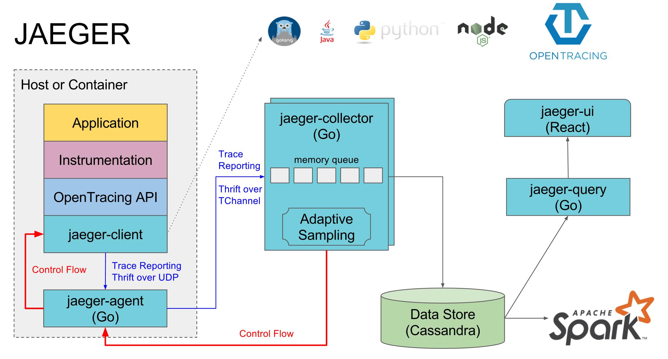 Jaeger Opentracing и Microservices в реальном проекте на PHP и Golang - 4