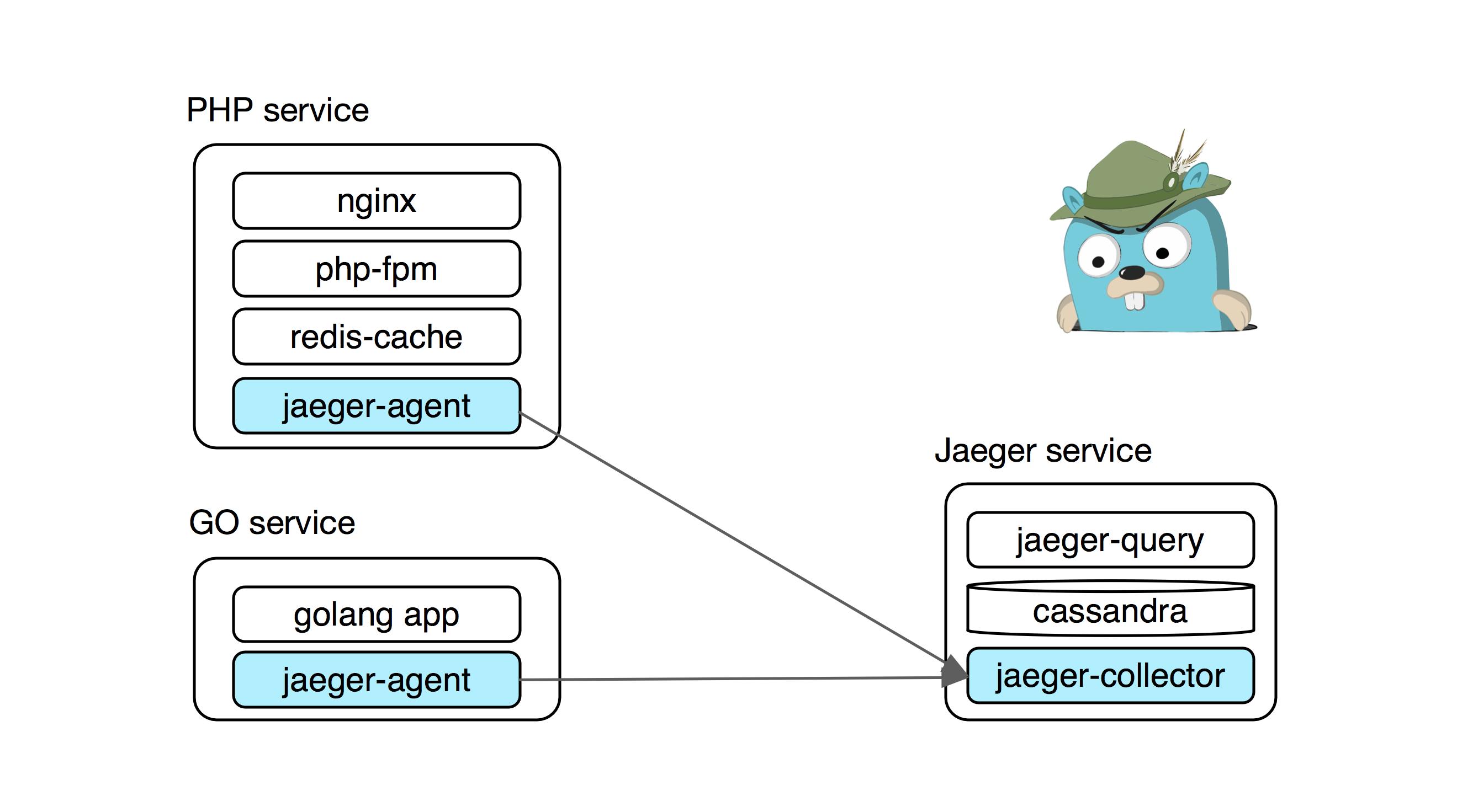 Jaeger Opentracing и Microservices в реальном проекте на PHP и Golang - 5