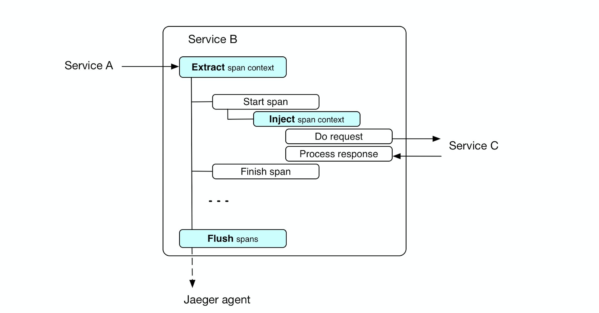 Jaeger Opentracing и Microservices в реальном проекте на PHP и Golang - 6