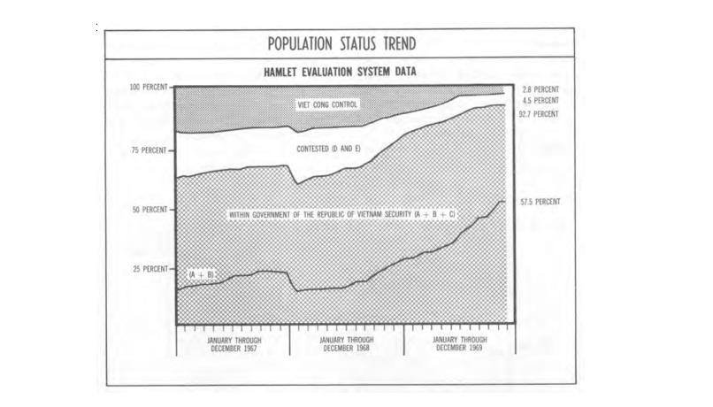 Компьютер, предсказавший победу США во Вьетнаме - 2