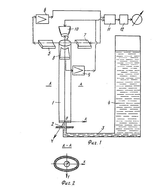 Математическая модель вибрационного уровнемера с резонатором в виде консольной эллиптической трубки - 2