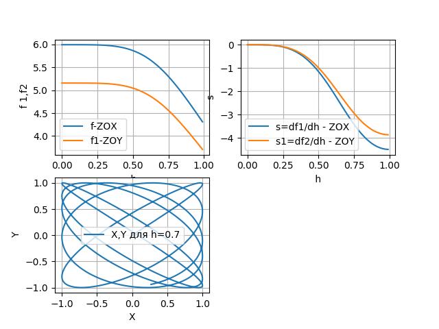 Математическая модель вибрационного уровнемера с резонатором в виде консольной эллиптической трубки - 3