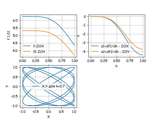Математическая модель вибрационного уровнемера с резонатором в виде консольной эллиптической трубки - 4