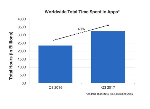 В третьем квартале в App Store и Play Store было зафиксировано 26 млрд загрузок