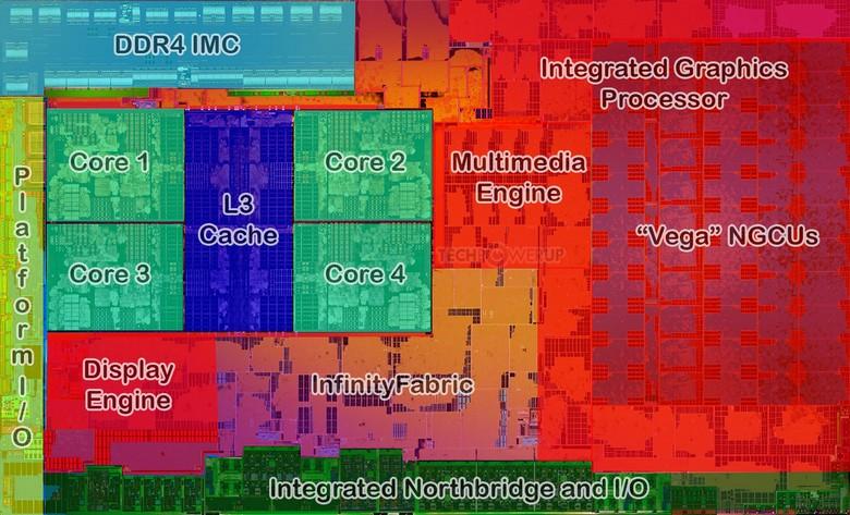 APU Ryzen 7 2700U включает GPU с 640 потоковыми процессорами