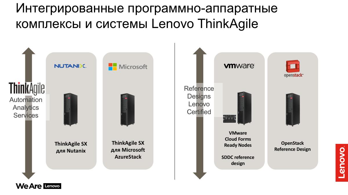 Решения Lenovo для дата-центров. Часть 2 - 17
