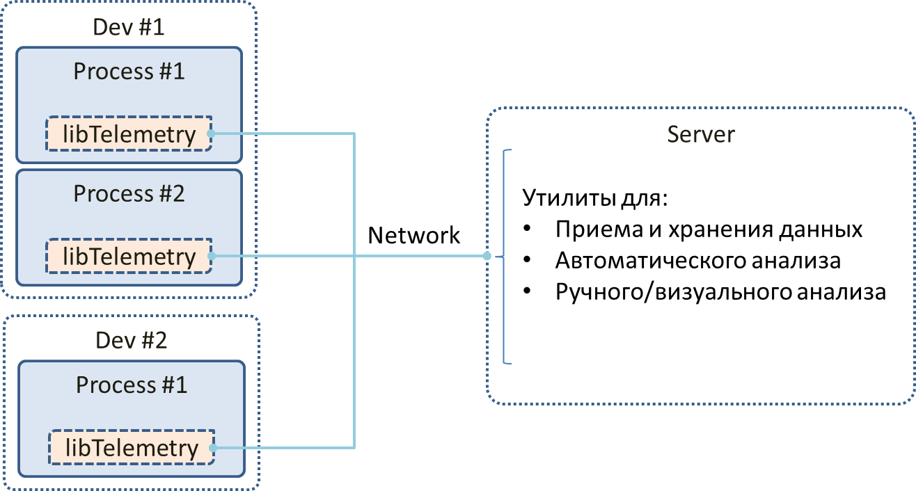 Телеметрия и программное обеспечение - 2