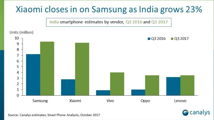 Samsung и Xiaomi занимают почти половину второго по величине рынка смартфонов