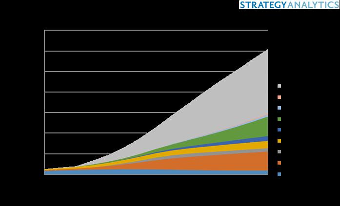 Strategy Analytics оценили рынок IoT