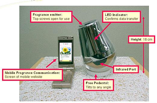 Цифровые ароматы: запись, восстановление и передача запахов - 8