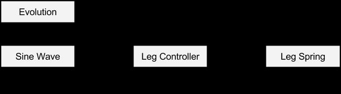 Эволюционные вычисления: учим табуретку ходить - 14