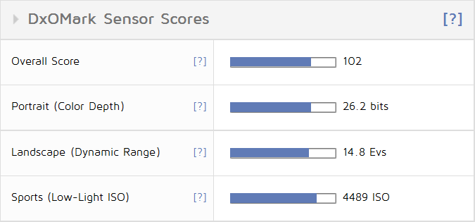 Оценка Hasselblad X1D — 102 балла