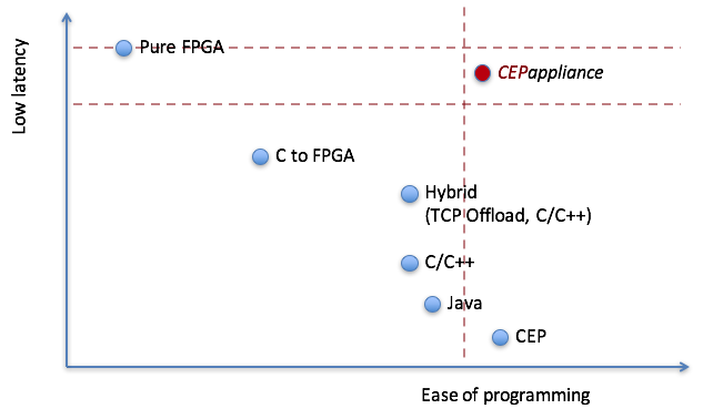 Реализация HFT роботов на устройствах CEPappliance - 2