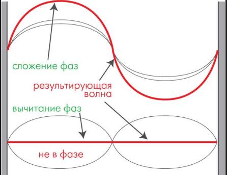 Сферическая акустика вне вакуума: преимущества, субъективная оценка, производство - 3