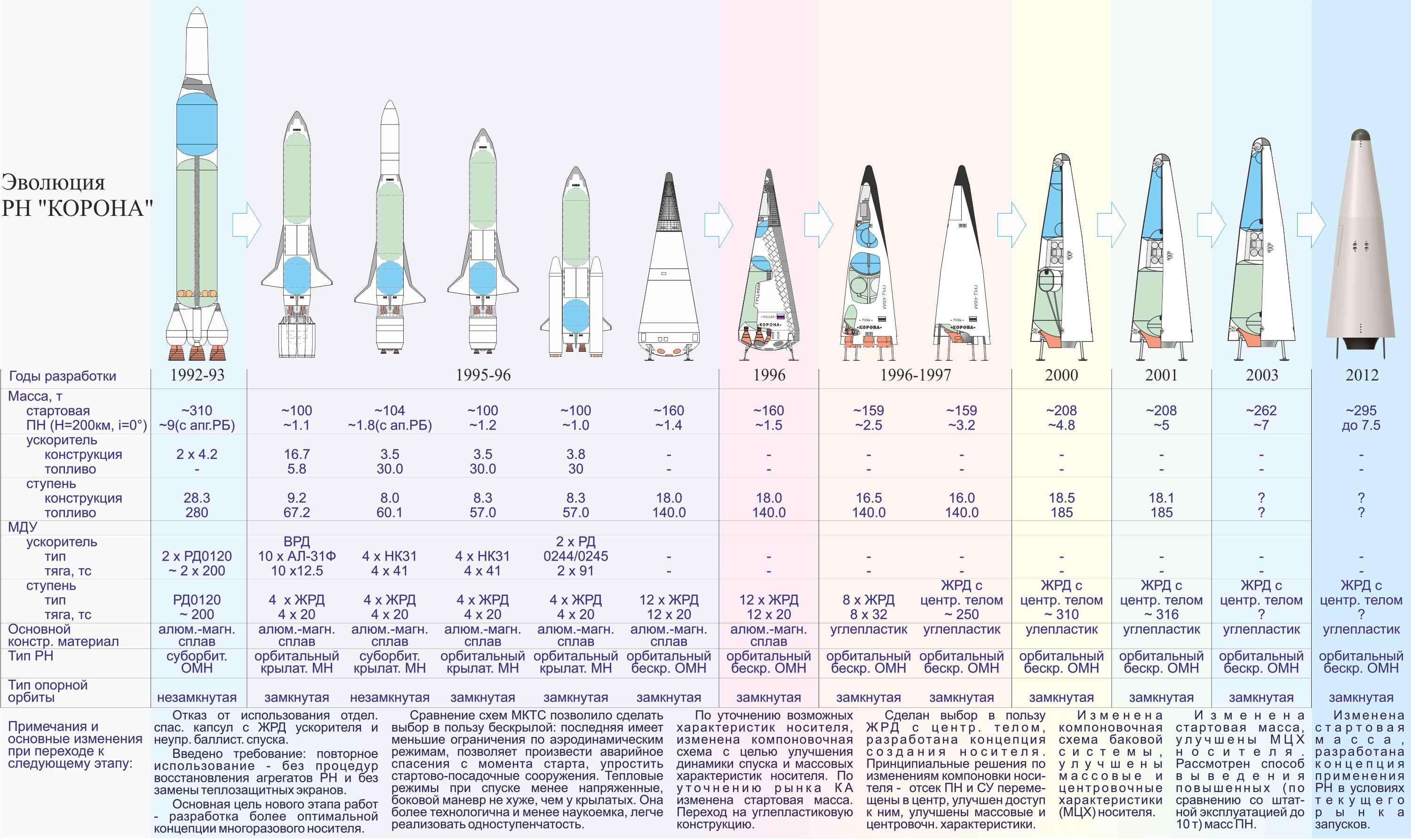 «Спираль» развития авиационно-космических систем - 15