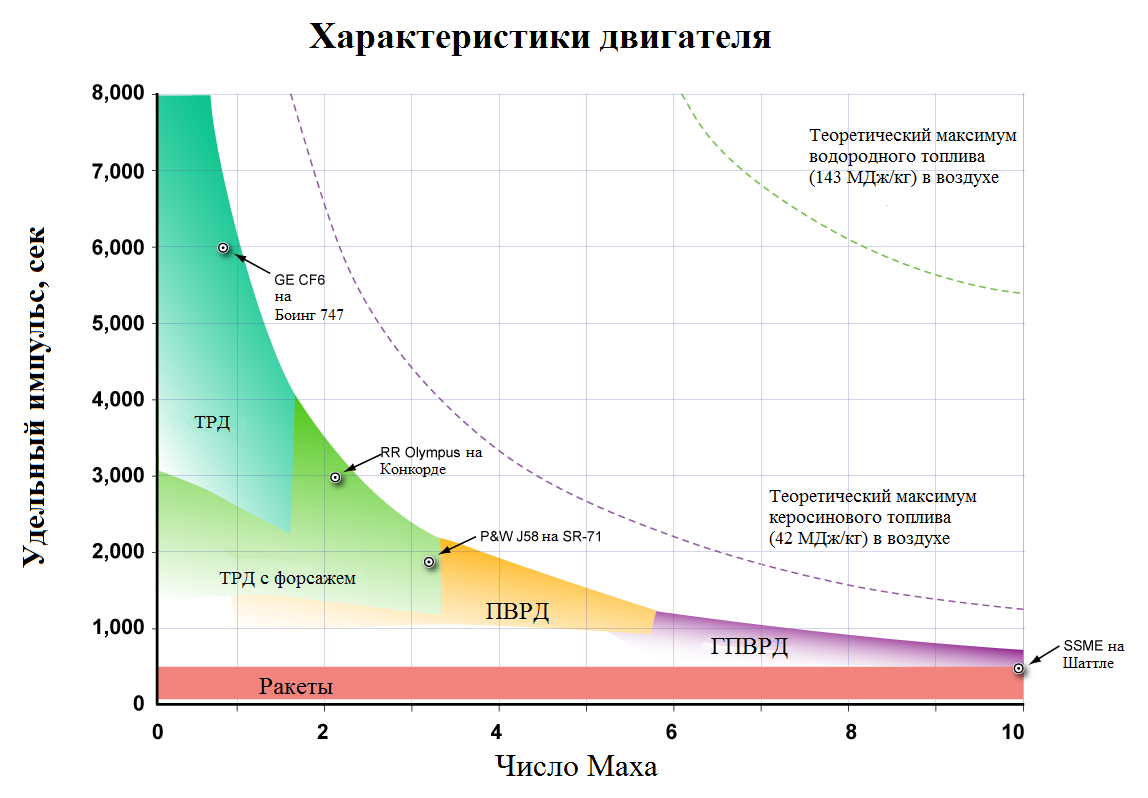 «Спираль» развития авиационно-космических систем - 2
